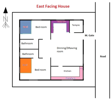 15 vastu tips for east facing house or plot vastu wiki Vastu for master bedroom in south east